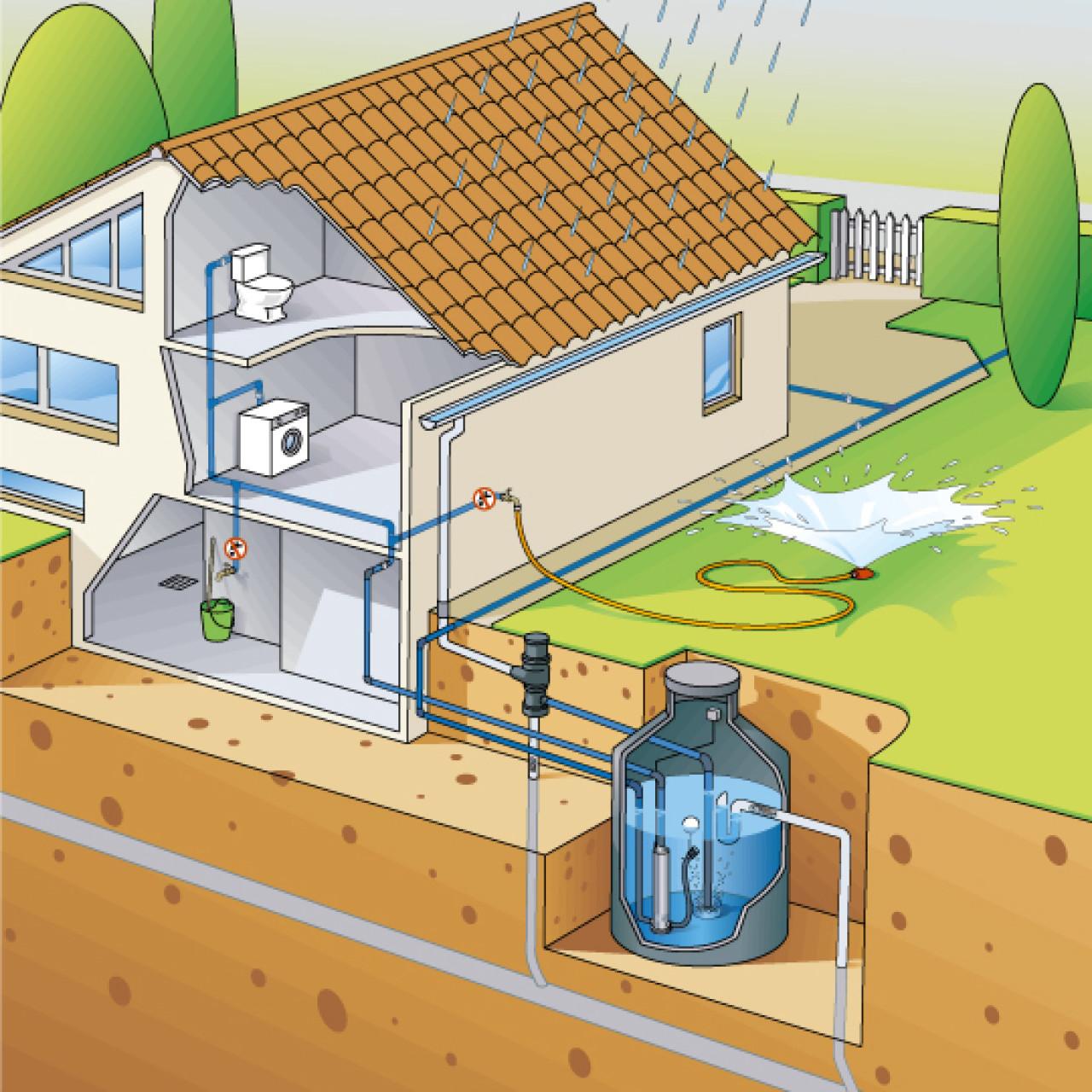 ¿Cómo recoger el agua de la lluvia?