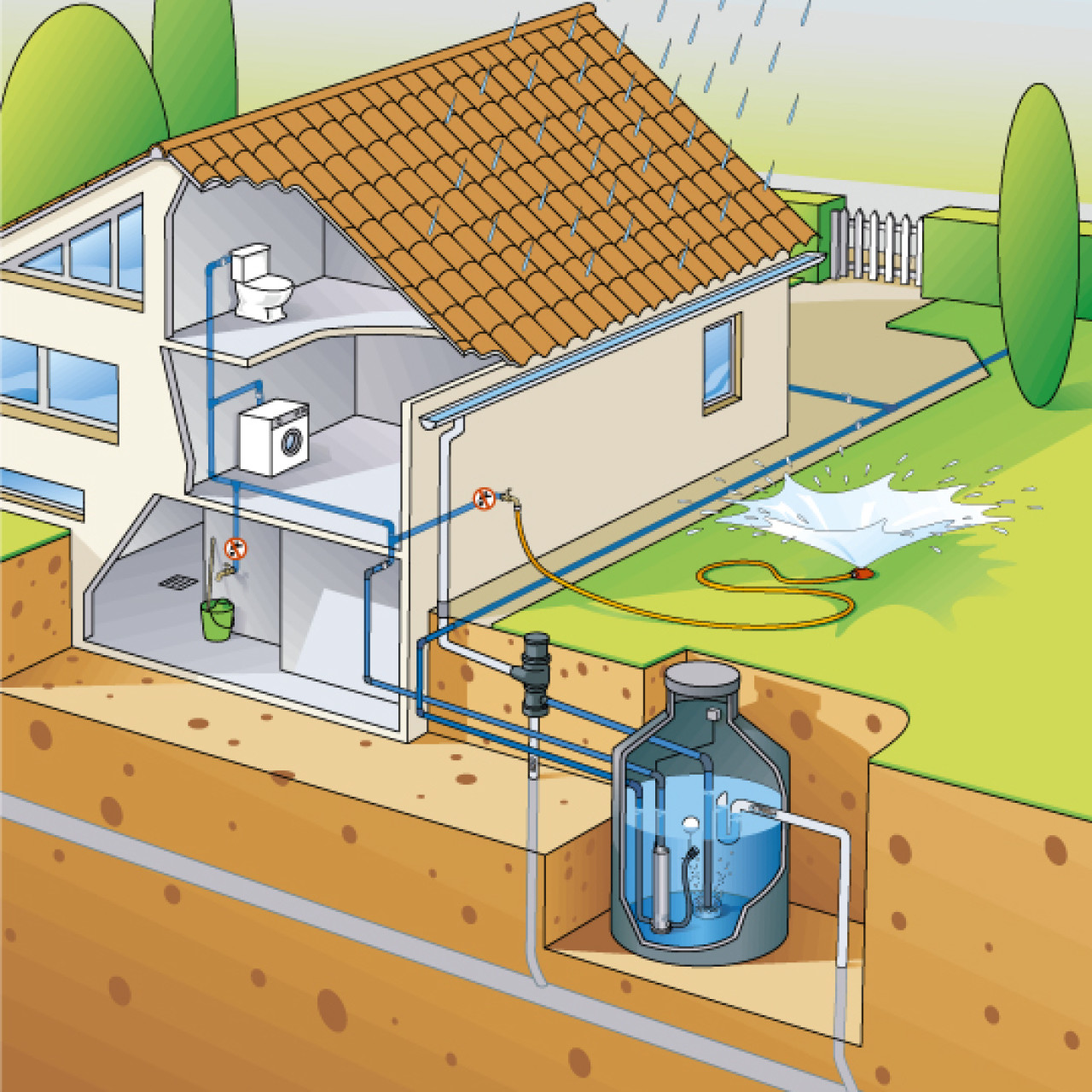 How to collect rainwater?