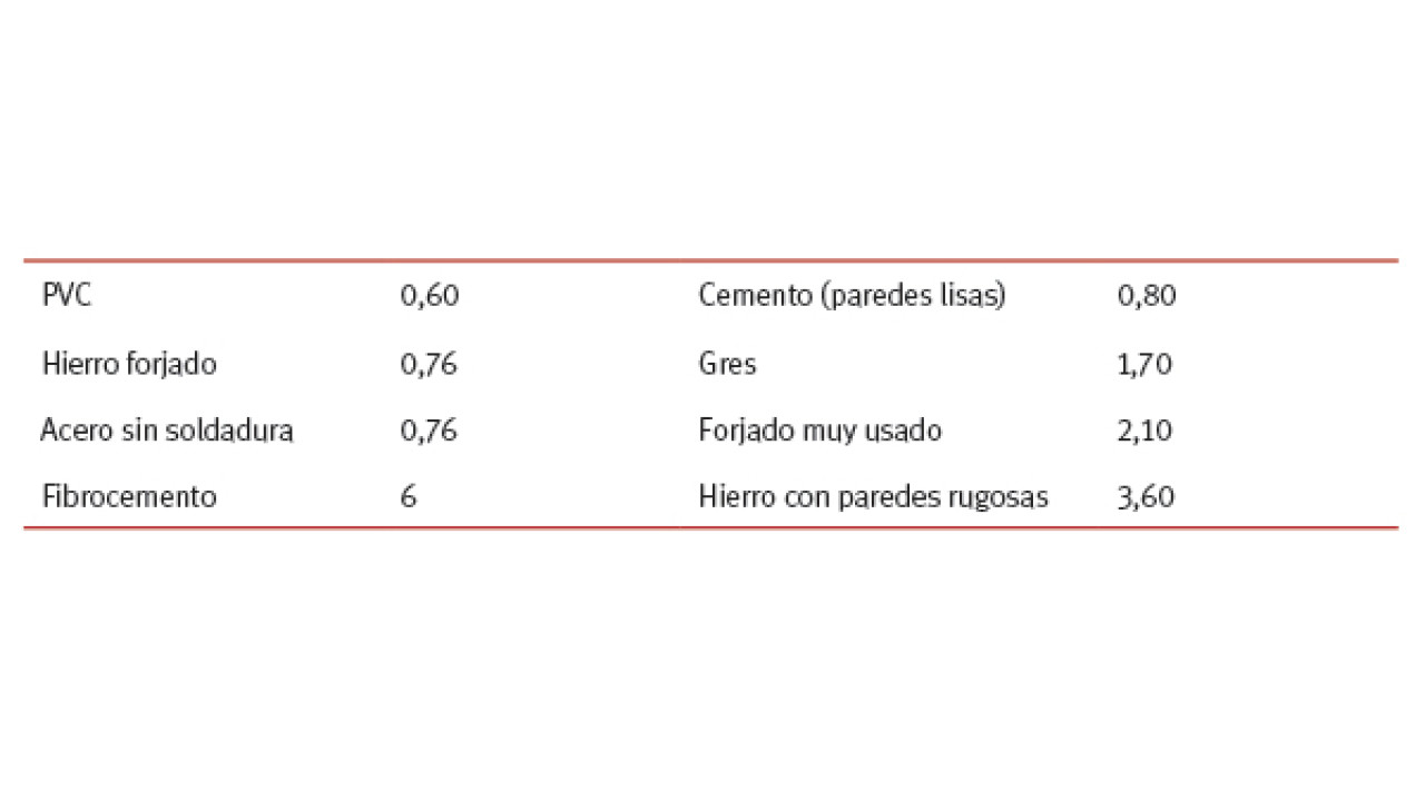 Coeficientes correctores para otras tuberías