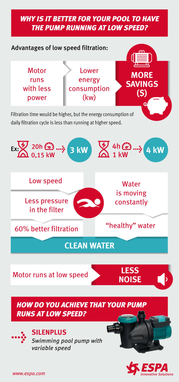 Low speed filtration