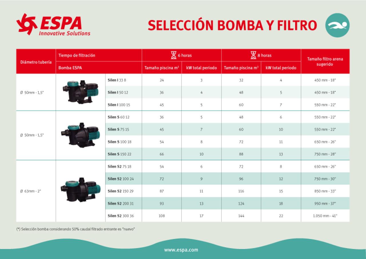 Tabla selección filtración piscina