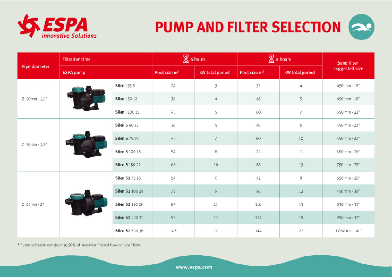 Filtration equipment selection table